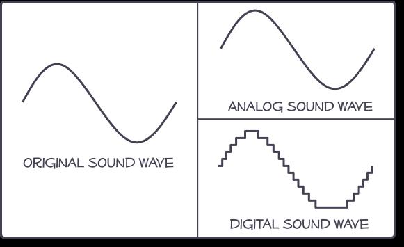 Âm thanh kỹ thuật số và âm thanh tương tự
