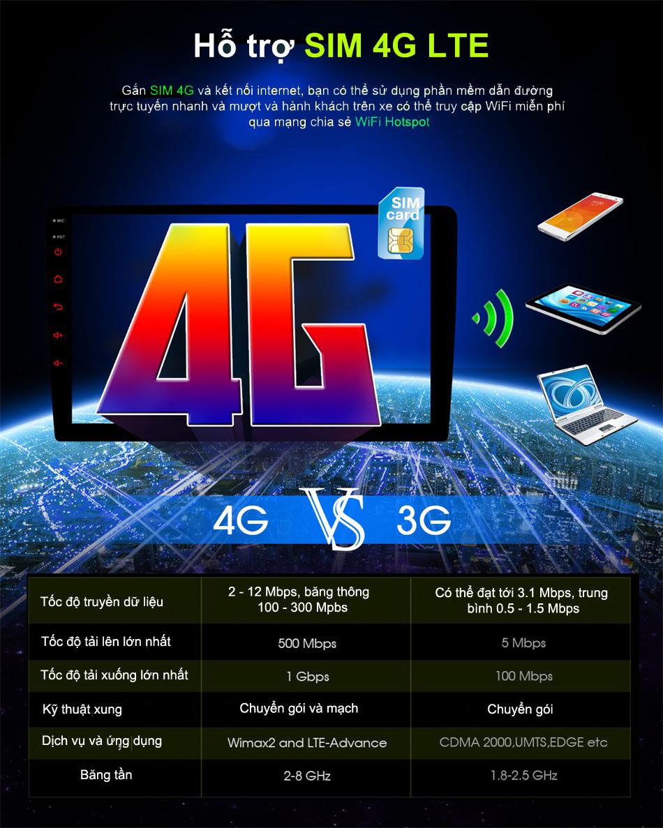 Đầu android c960 hỗ trợ sim 4G lte