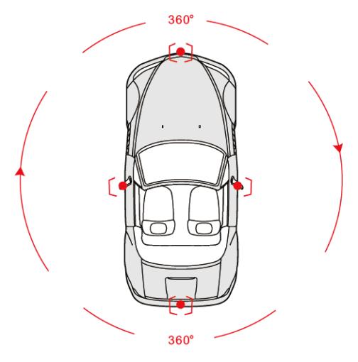 Lựa chọn loại Camera 360 cho ô tô tốt nhất (hình 2)