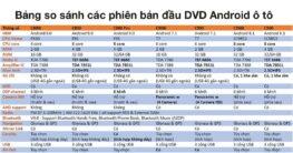 Bảng so sánh các loại đầu DVD Android ô tô hiện nay