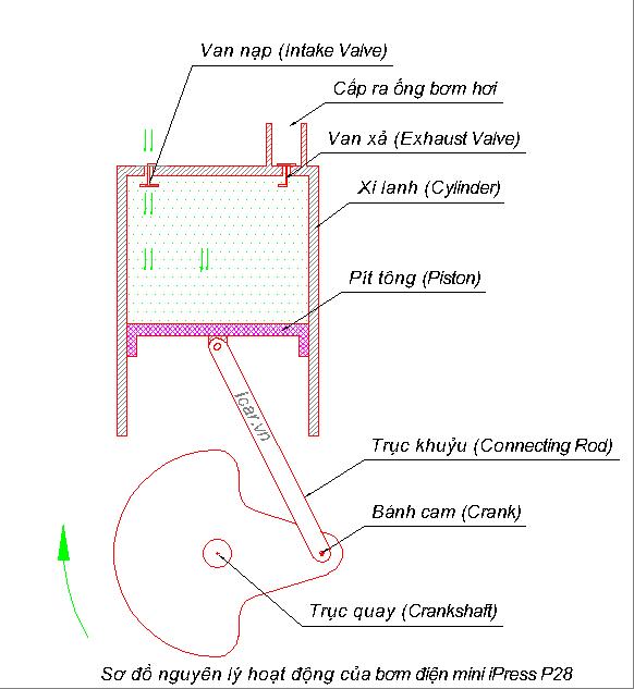 Cấu tạo và nguyên lý hoạt động của bơm điện mini iPress P28 (hình 3)