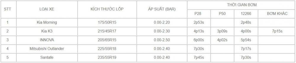 Thời gian bơm của bơm điện mini iPress P50