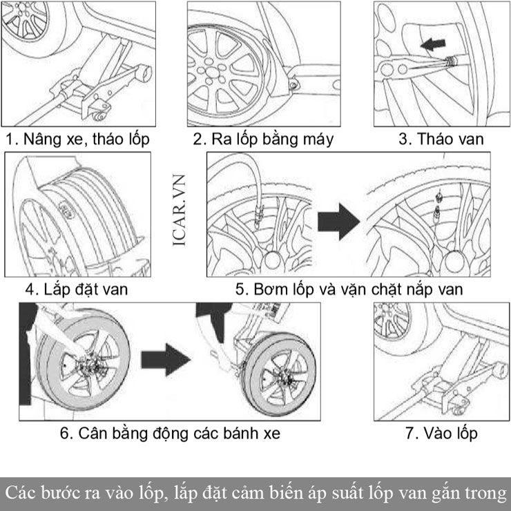 Các bước lắp đặt cảm biến áp suất lốp TPMS van gắn trong