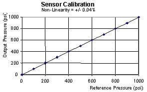 Kiểm chuẩn và hiệu chuẩn cảm biến áp suất lốp TPMS