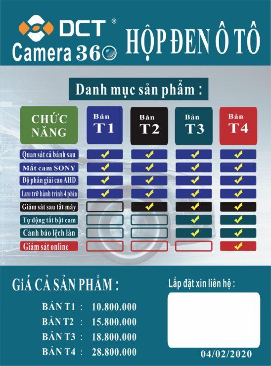 So sánh các loại camera 360 độ DCT