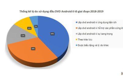 40% khách hàng lắp đầu dvd android cho ô tô vì lý do yêu thích ứng dụng tiện ích