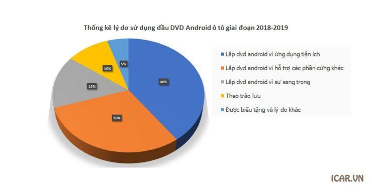 Thống kê lý do sử dụng đầu DVD Android ô tô giai đoạn 2018-2019