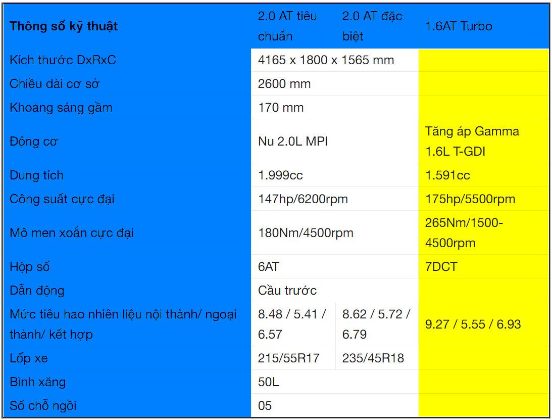 Thông số Xe Hyundai Kona