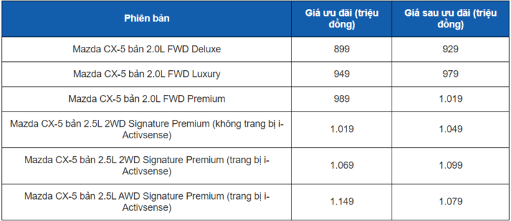 Bảng giá xe Mazda CX-5