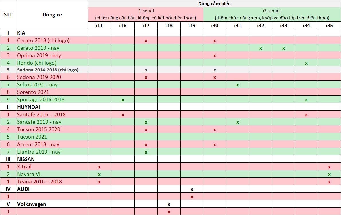 Các loại biến áp suất cho xe KIA HUYNDAI