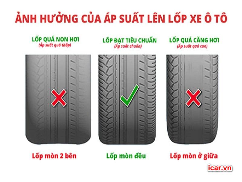 Các tình trạng của lốp ảnh hưởng đến nhiên liệu