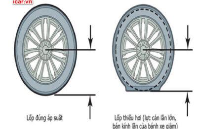 Lốp xe non làm đường kính lốp giảm làm tăng tốc độ quay của bánh