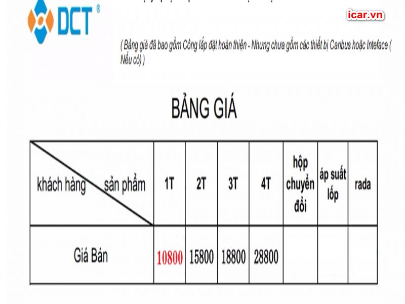 Bảng giá chi tiết của 4 phiên bản camera 360 ô tô DCT