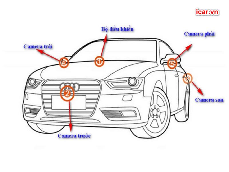 Các vị trí lắp đặt hệ thống camera 360 ô tô