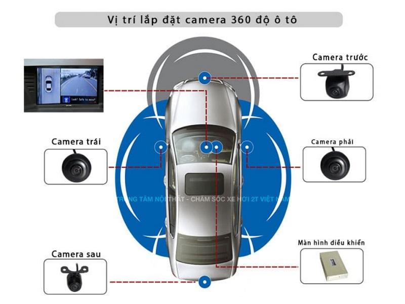 4 mắt camera được lắp ở phía trước, phía sau và hai gương chiếu hậu