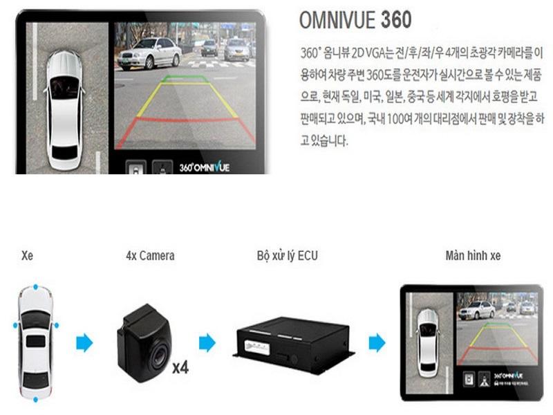Camera 360 ô tô Omnivue đến từ Hàn Quốc