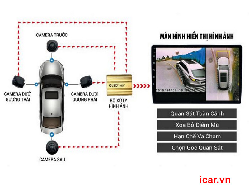 Tiêu chí đánh giá Camera 360 cho Mercedes chất lượng