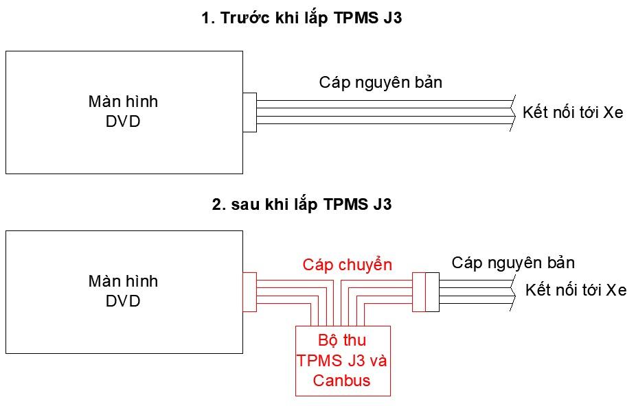 Sơ đồ kết nối bộ thu TPMS J3 với màn hình DVD yêu cầu CANBUS sử dụng cáp chuyển (ví dụ xe MAZDA)