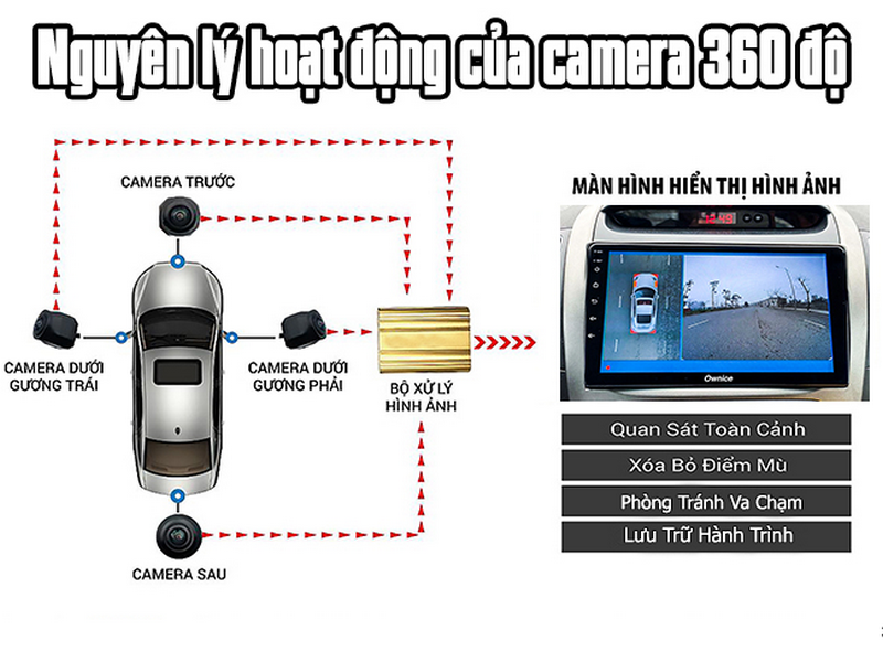 Nguyên lý hoạt động của Camera 360