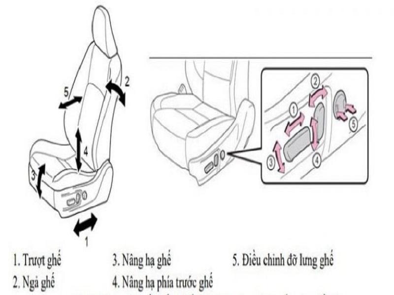 Hình ảnh minh họa hướng di chuyển của ghế và hệ thống điều khiển